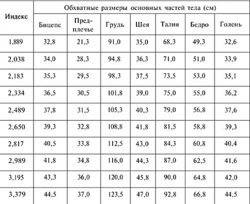 Идеальные пропорции тела мужчины - таблица! || Размер бицепса у мужчин таблица норма